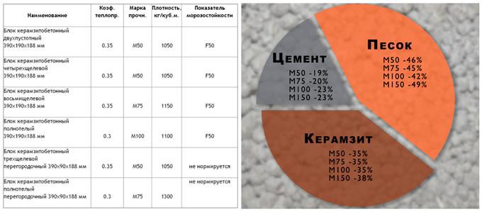 пропорции изготовления керамзитоблоков